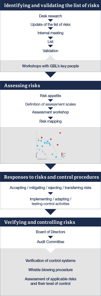 Identification, assessment and control of risks at GBL