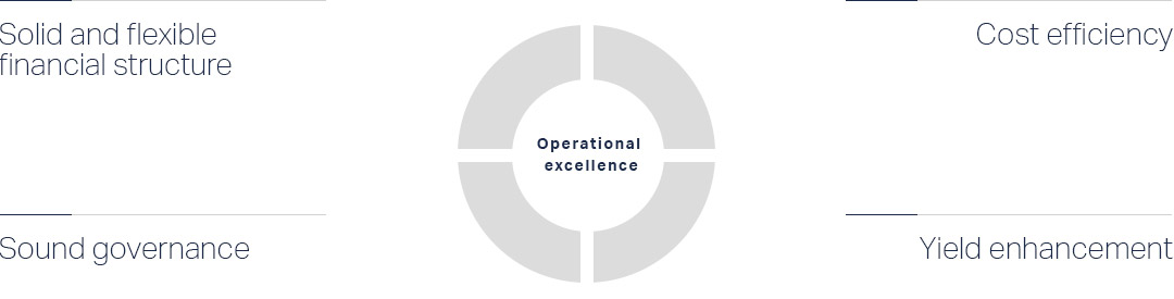 Operational efficiency in support to GBL's value creation